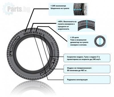 Размери на автомобилната гума