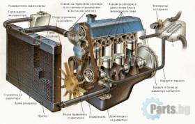 Авточасти охладителна система